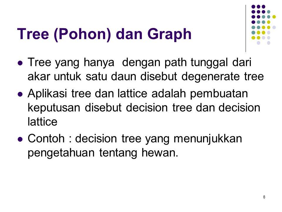 Tree (Pohon) dan Graph Tree yang hanya dengan path tunggal dari akar untuk satu daun disebut degenerate tree Aplikasi tree dan lattice adalah pembuatan keputusan disebut decision tree dan decision lattice Contoh : decision tree yang menunjukkan pengetahuan tentang hewan.