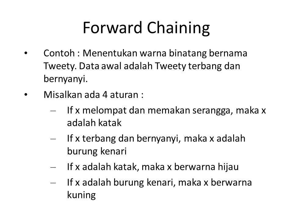 Forward Chaining Contoh : Menentukan warna binatang bernama Tweety. Data awal adalah Tweety terbang dan bernyanyi. Misalkan ada 4 aturan : – If x melo