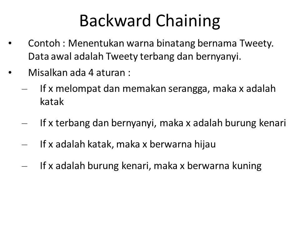 Backward Chaining Contoh : Menentukan warna binatang bernama Tweety. Data awal adalah Tweety terbang dan bernyanyi. Misalkan ada 4 aturan : – If x mel