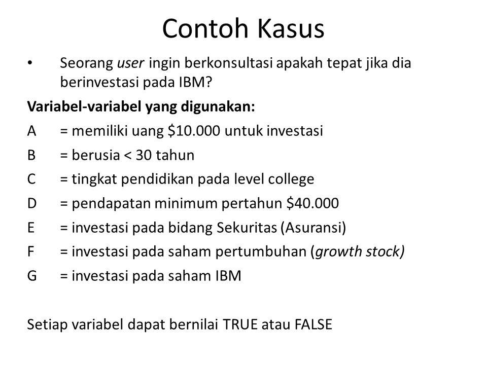Contoh Kasus Seorang user ingin berkonsultasi apakah tepat jika dia berinvestasi pada IBM? Variabel-variabel yang digunakan: A= memiliki uang $10.000