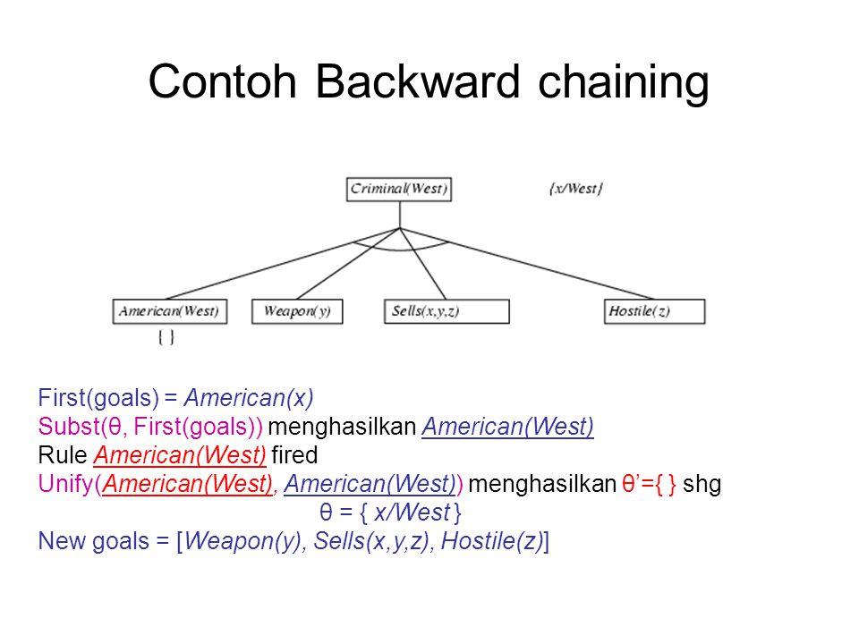 Contoh Backward chaining First(goals) = American(x) Subst(θ, First(goals)) menghasilkan American(West) Rule American(West) fired Unify(American(West),