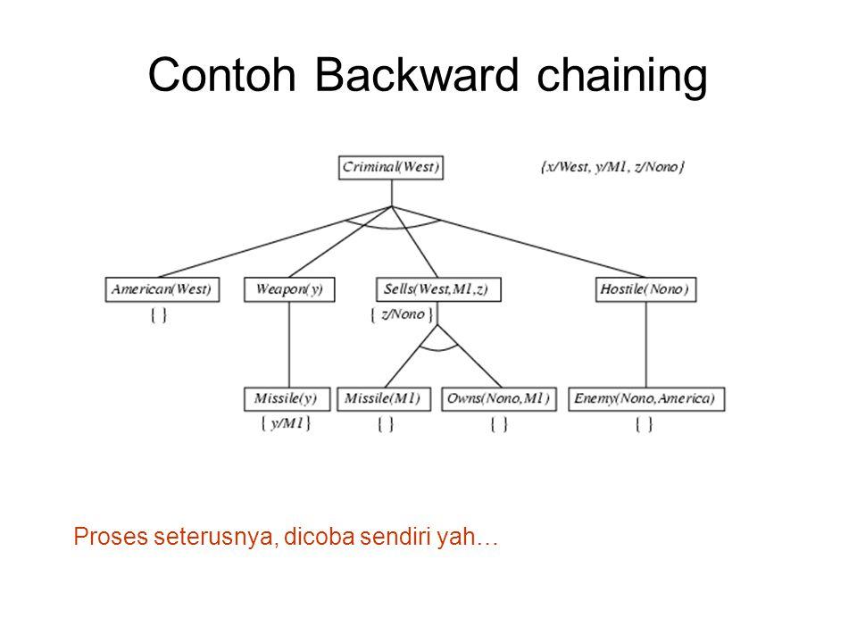 Contoh Backward chaining Proses seterusnya, dicoba sendiri yah…