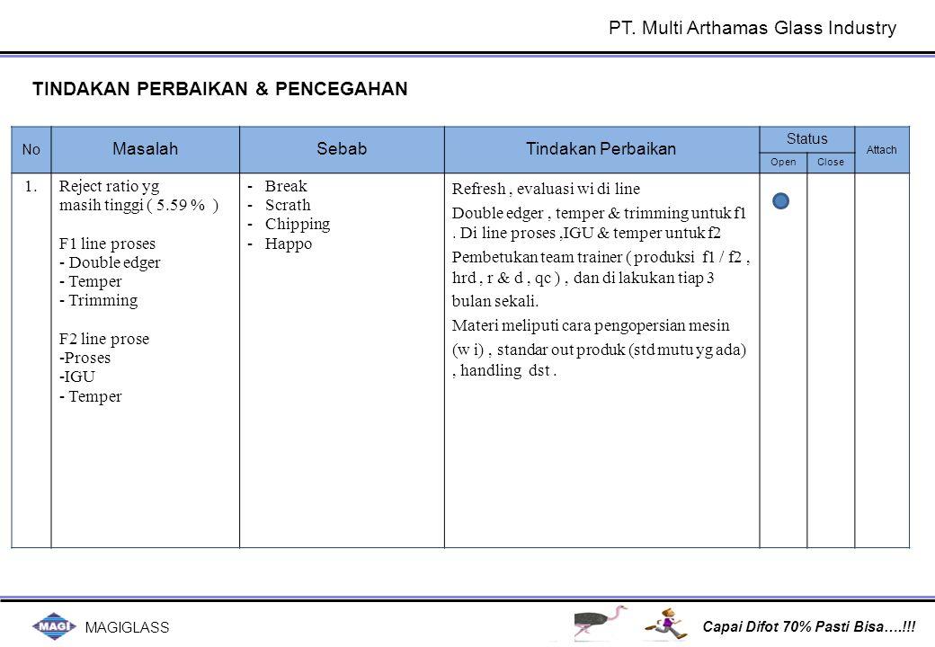MAGIGLASS Capai Difot 70% Pasti Bisa….!!! PT. Multi Arthamas Glass Industry No MasalahSebabTindakan Perbaikan Status Attach OpenClose 1.Reject ratio y