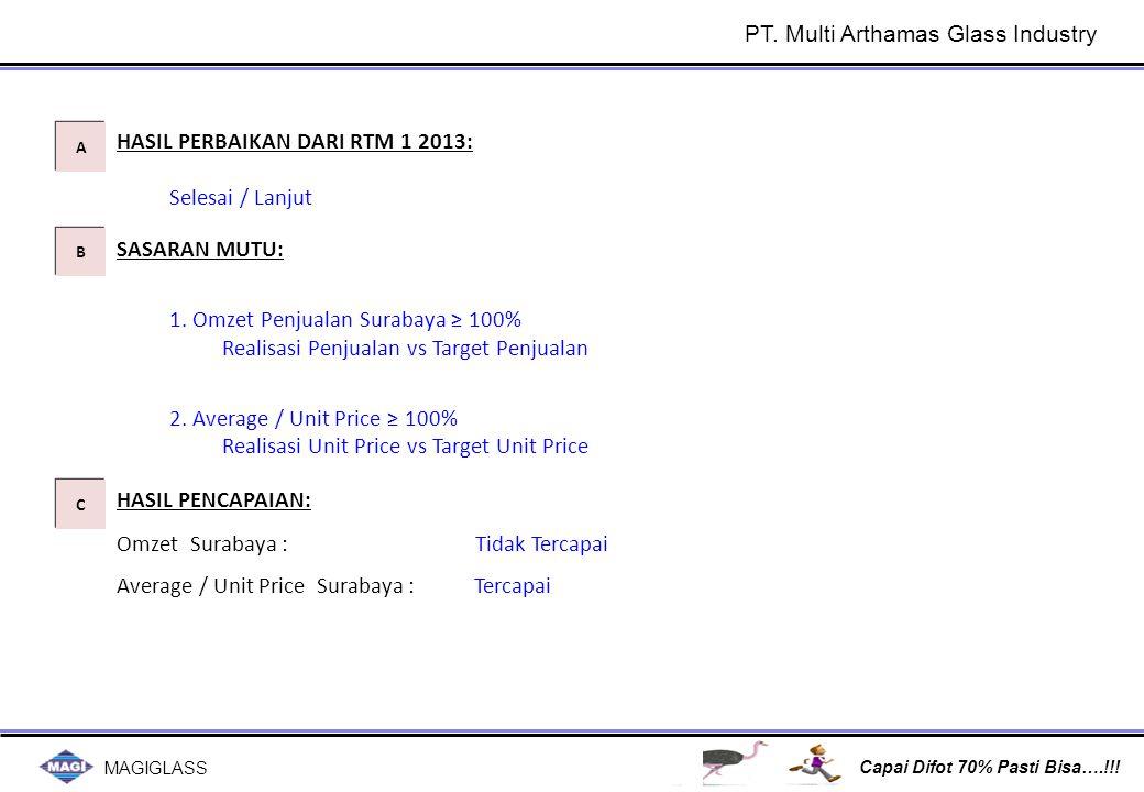MAGIGLASS Capai Difot 70% Pasti Bisa….!!! SASARAN MUTU: 1. Omzet Penjualan Surabaya ≥ 100% Realisasi Penjualan vs Target Penjualan 2. Average / Unit P