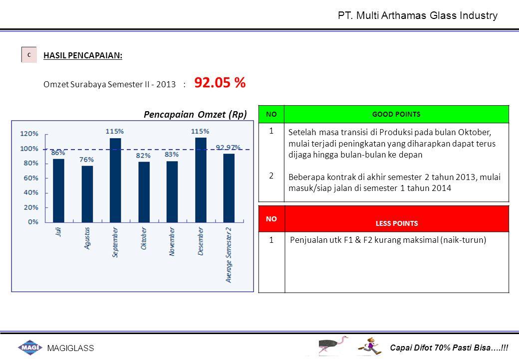MAGIGLASS Capai Difot 70% Pasti Bisa….!!! C C HASIL PENCAPAIAN: Omzet Surabaya Semester II - 2013 : 92.05 % NOGOOD POINTS 1212 Setelah masa transisi d