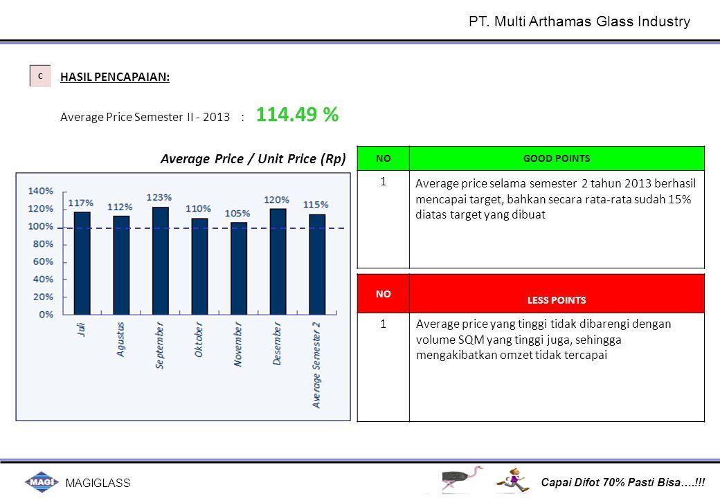 MAGIGLASS Capai Difot 70% Pasti Bisa….!!! C C HASIL PENCAPAIAN: Average Price Semester II - 2013 : 114.49 % NOGOOD POINTS 1 Average price selama semes
