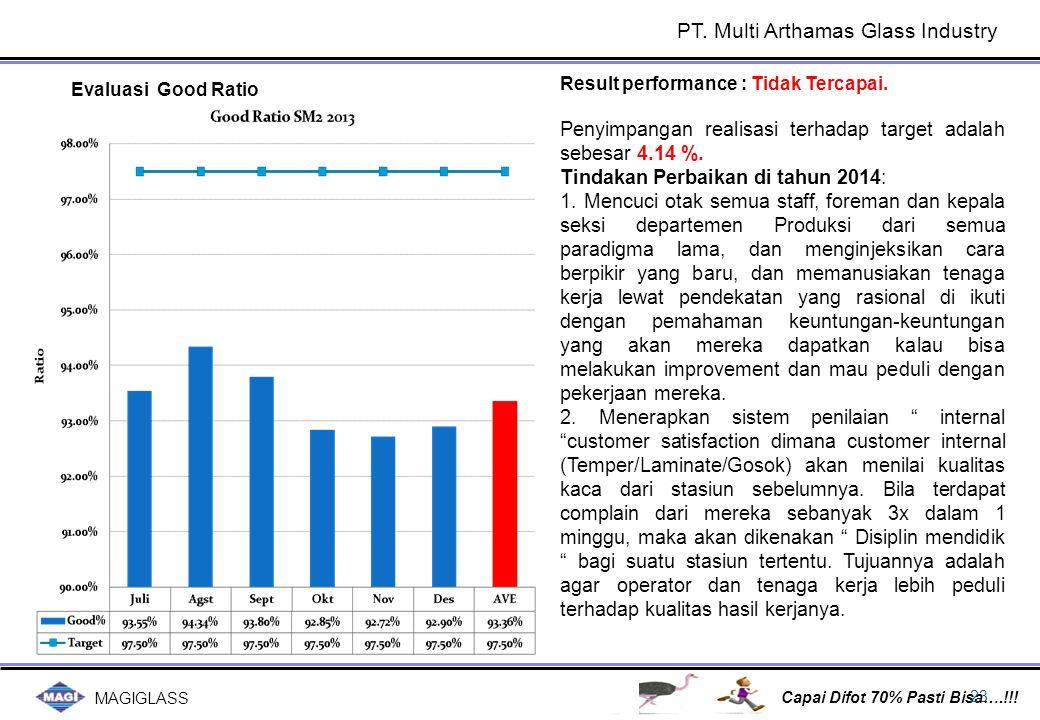 MAGIGLASS Capai Difot 70% Pasti Bisa….!!! 23 Evaluasi Good Ratio Result performance : Tidak Tercapai. Penyimpangan realisasi terhadap target adalah se