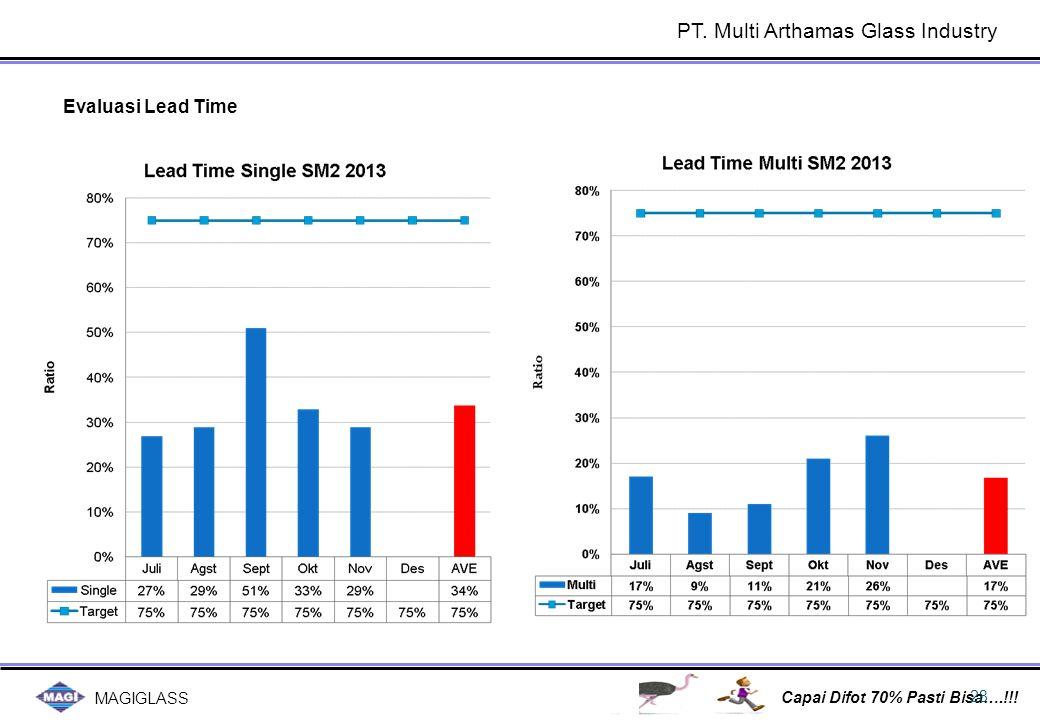 MAGIGLASS Capai Difot 70% Pasti Bisa….!!! 28 Evaluasi Lead Time PT. Multi Arthamas Glass Industry