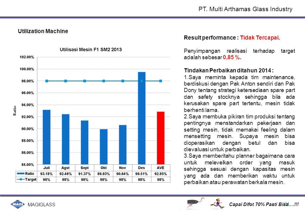 MAGIGLASS Capai Difot 70% Pasti Bisa….!!! 31 Utilization Machine Result performance : Tidak Tercapai. Penyimpangan realisasi terhadap target adalah se