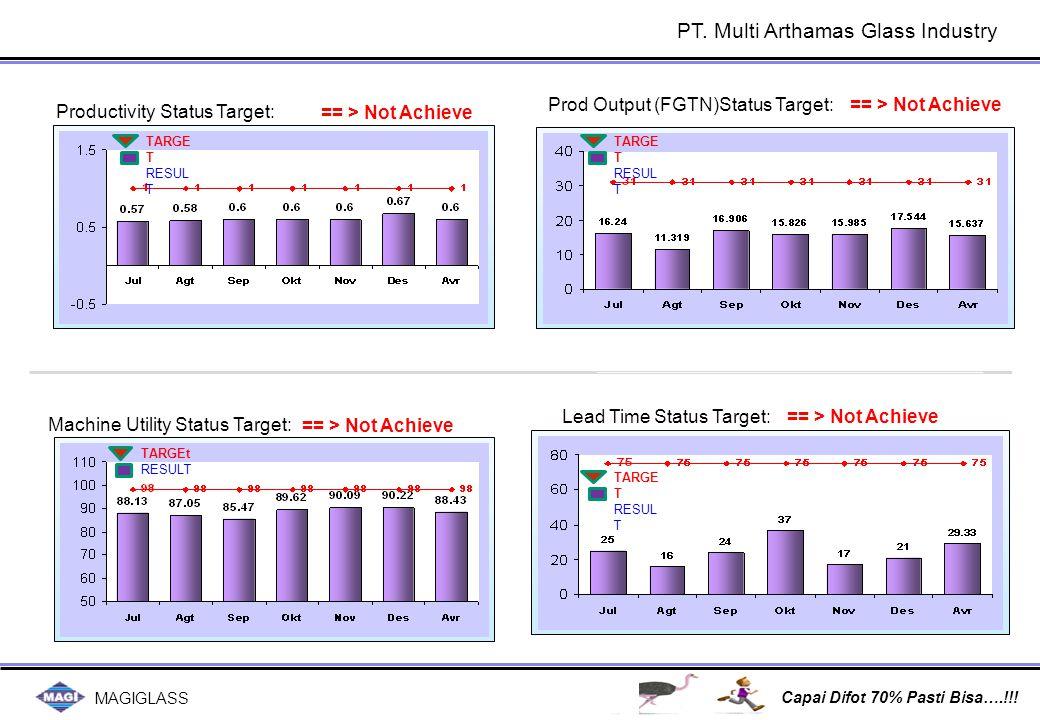MAGIGLASS Capai Difot 70% Pasti Bisa….!!! == > Not Achieve Productivity Status Target: Prod Output (FGTN)Status Target: TARGE T RESUL T TARGE T RESUL