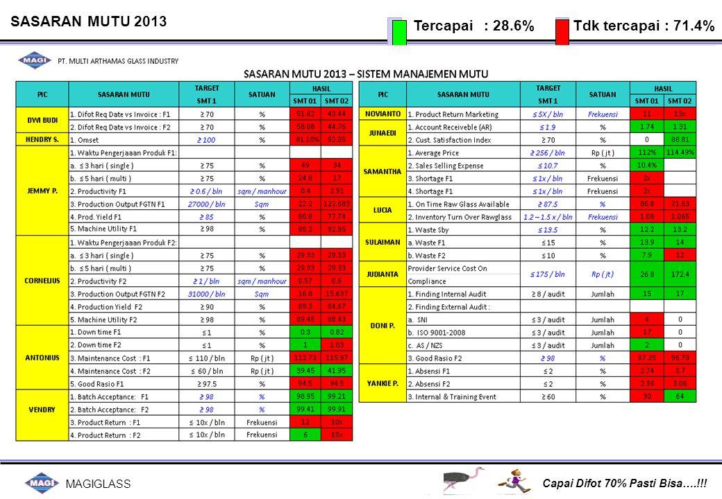 MAGIGLASS Capai Difot 70% Pasti Bisa….!!! SASARAN MUTU 2013 Tercapai : 28.6% Tdk tercapai : 71.4%
