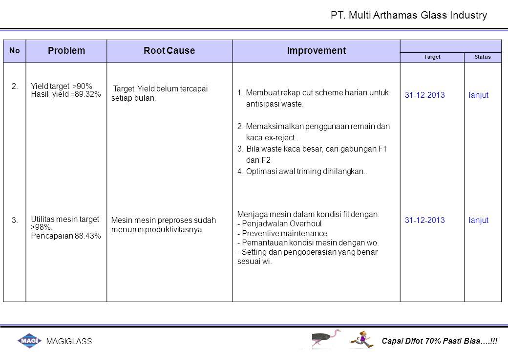 MAGIGLASS Capai Difot 70% Pasti Bisa….!!! No ProblemRoot CauseImprovement TargetStatus 2. 3. Yield target >90% Hasil yield =89.32% Utilitas mesin targ