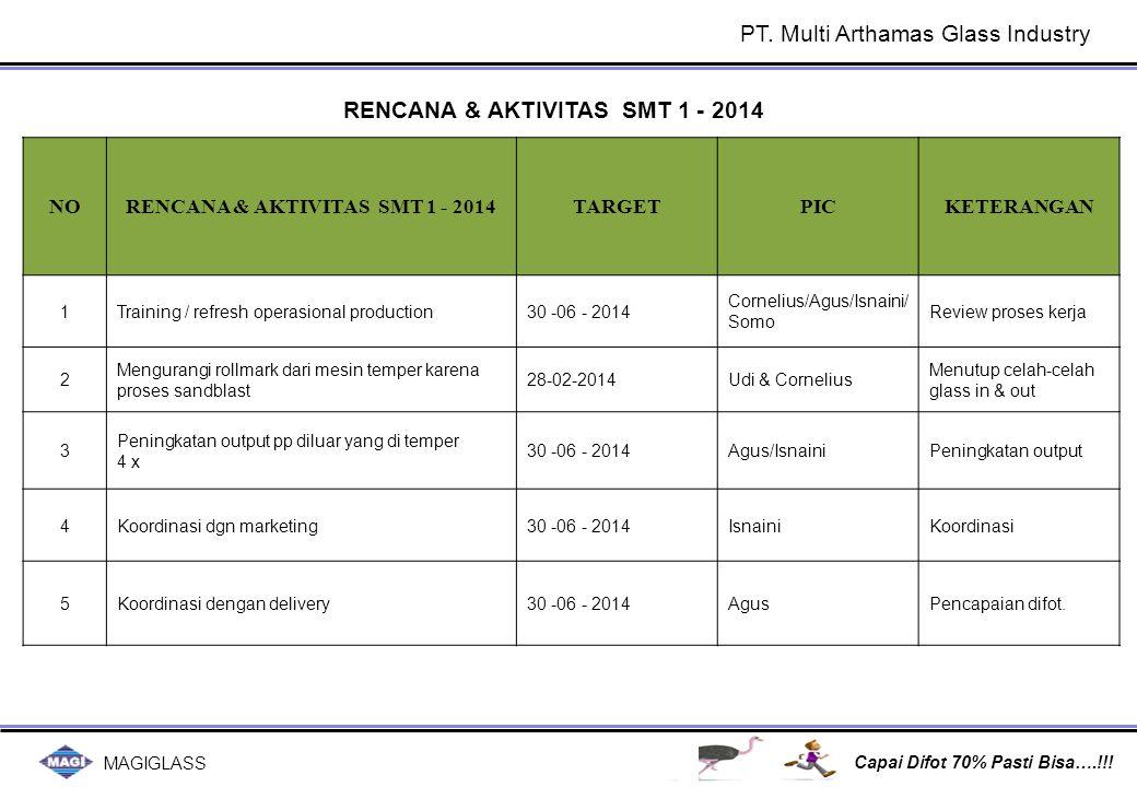 MAGIGLASS Capai Difot 70% Pasti Bisa….!!! PT. Multi Arthamas Glass Industry NORENCANA & AKTIVITAS SMT 1 - 2014TARGETPICKETERANGAN 1Training / refresh