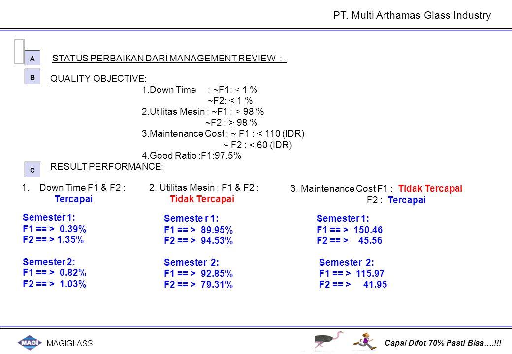 MAGIGLASS Capai Difot 70% Pasti Bisa….!!! QUALITY OBJECTIVE: 1.Down Time : ~F1: < 1 % ~F2: < 1 % 2.Utilitas Mesin : ~F1 : > 98 % ~F2 : > 98 % 3.Mainte