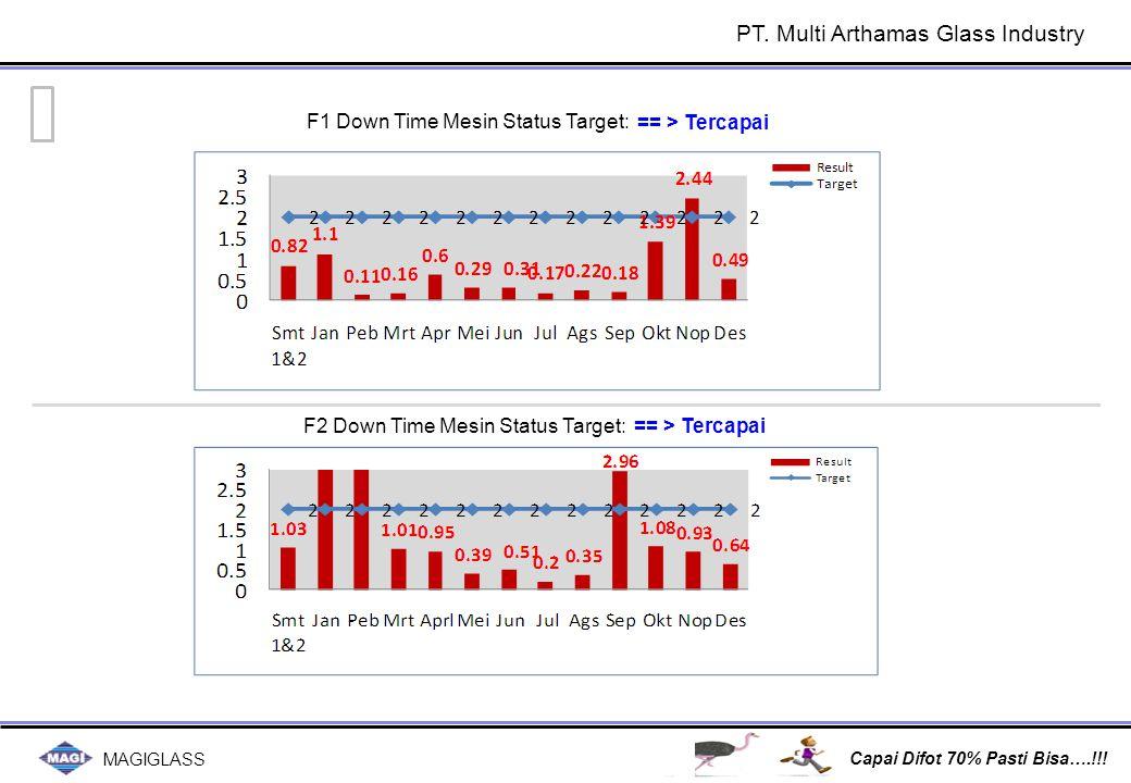 MAGIGLASS Capai Difot 70% Pasti Bisa….!!! == > Tercapai F1 Down Time Mesin Status Target: PT. Multi Arthamas Glass Industry F2 Down Time Mesin Status