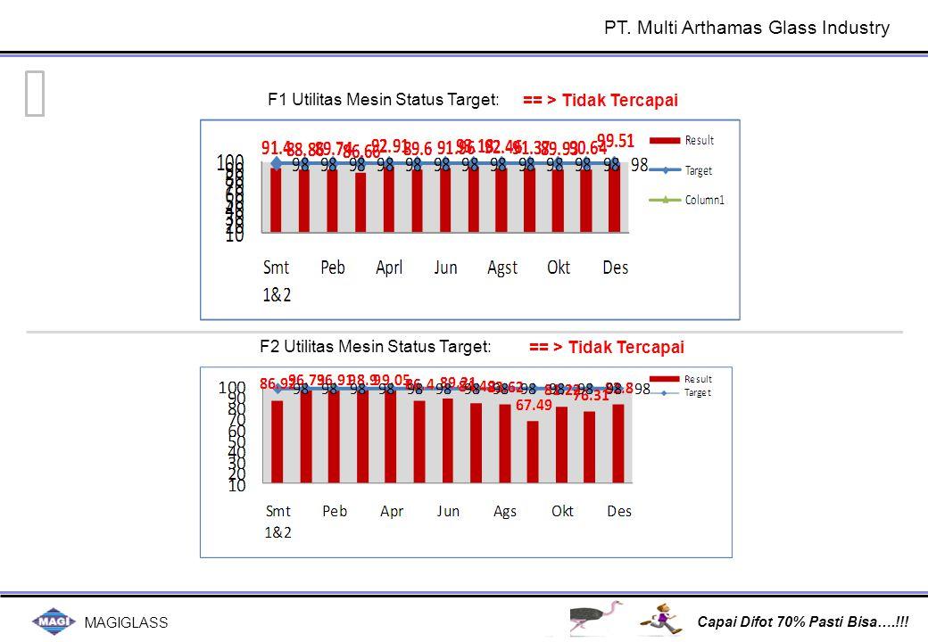 MAGIGLASS Capai Difot 70% Pasti Bisa….!!! == > Tidak Tercapai F1 Utilitas Mesin Status Target: F2 Utilitas Mesin Status Target: PT. Multi Arthamas Gla