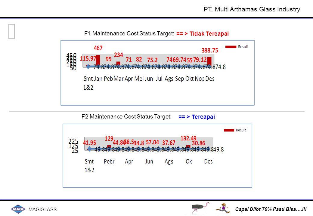 MAGIGLASS Capai Difot 70% Pasti Bisa….!!! == > Tercapai == > Tidak Tercapai F1 Maintenance Cost Status Target: F2 Maintenance Cost Status Target: PT.