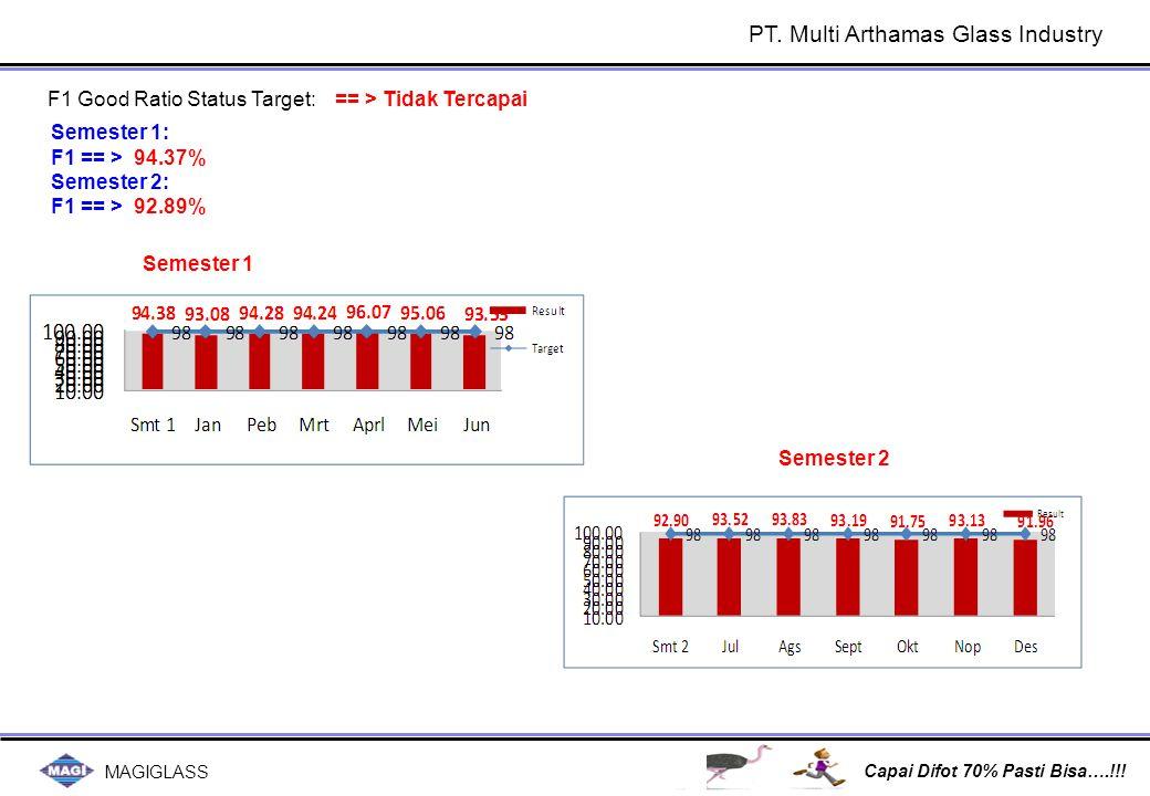 MAGIGLASS Capai Difot 70% Pasti Bisa….!!! F1 Good Ratio Status Target:== > Tidak Tercapai PT. Multi Arthamas Glass Industry Semester 1: F1 == > 94.37%