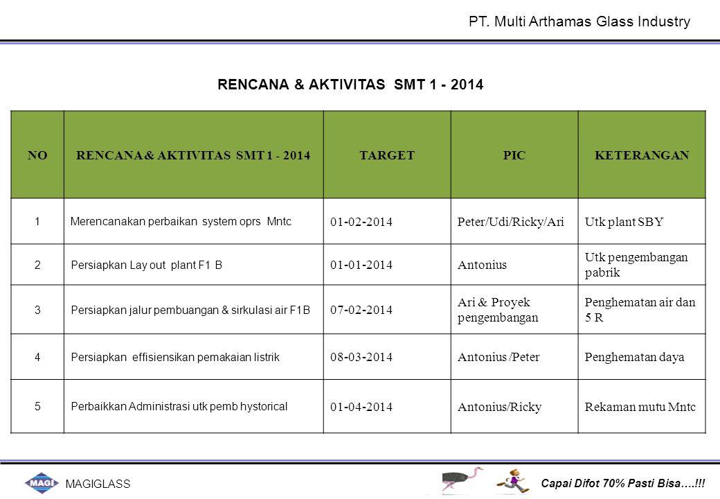 MAGIGLASS Capai Difot 70% Pasti Bisa….!!! PT. Multi Arthamas Glass Industry NORENCANA & AKTIVITAS SMT 1 - 2014TARGETPICKETERANGAN 1Merencanakan perbai