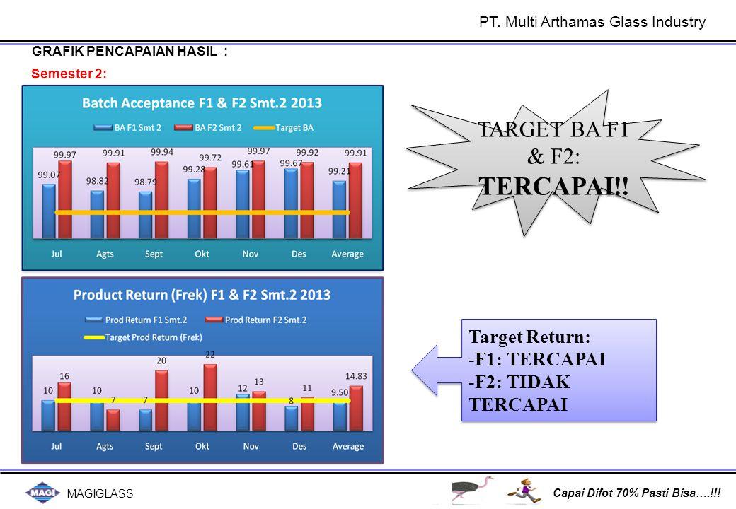 MAGIGLASS Capai Difot 70% Pasti Bisa….!!! GRAFIK PENCAPAIAN HASIL : Semester 2: TARGET BA F1 & F2: TERCAPAI!! TARGET BA F1 & F2: TERCAPAI!! Target Ret