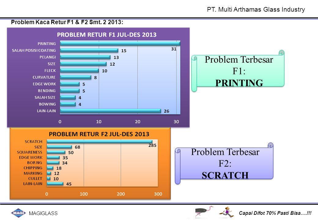 MAGIGLASS Capai Difot 70% Pasti Bisa….!!! Problem Kaca Retur F1 & F2 Smt. 2 2013: Problem Terbesar F1: PRINTING Problem Terbesar F1: PRINTING Problem