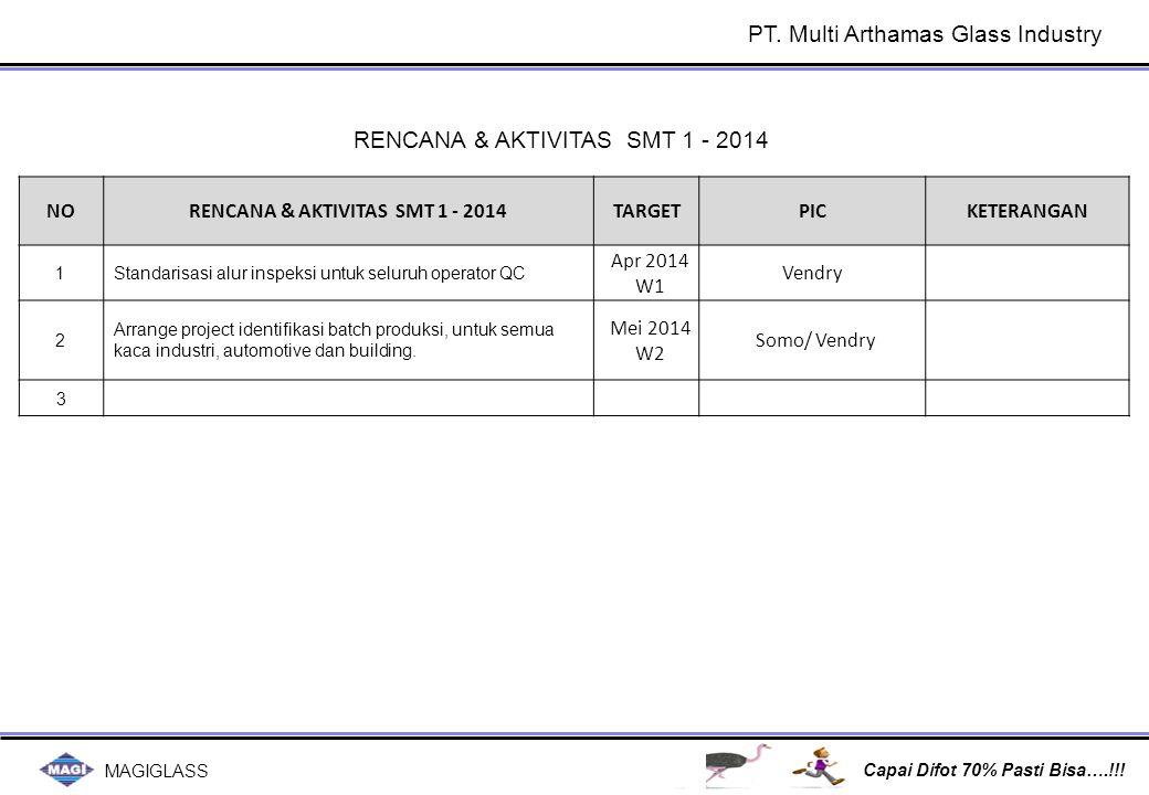 MAGIGLASS Capai Difot 70% Pasti Bisa….!!! RENCANA & AKTIVITAS SMT 1 - 2014 NORENCANA & AKTIVITAS SMT 1 - 2014TARGETPICKETERANGAN 1Standarisasi alur in