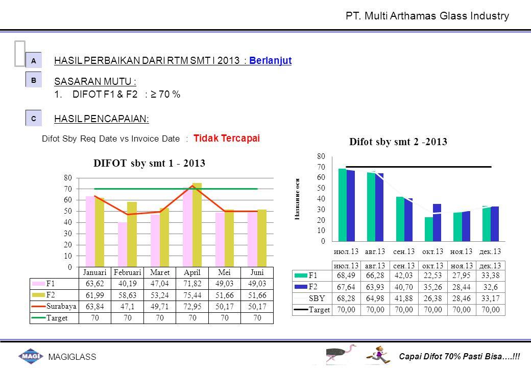 MAGIGLASS Capai Difot 70% Pasti Bisa….!!! SASARAN MUTU : 1.DIFOT F1 & F2 : ≥ 70 % HASIL PERBAIKAN DARI RTM SMT I 2013 : Berlanjut A A B B C C HASIL PE