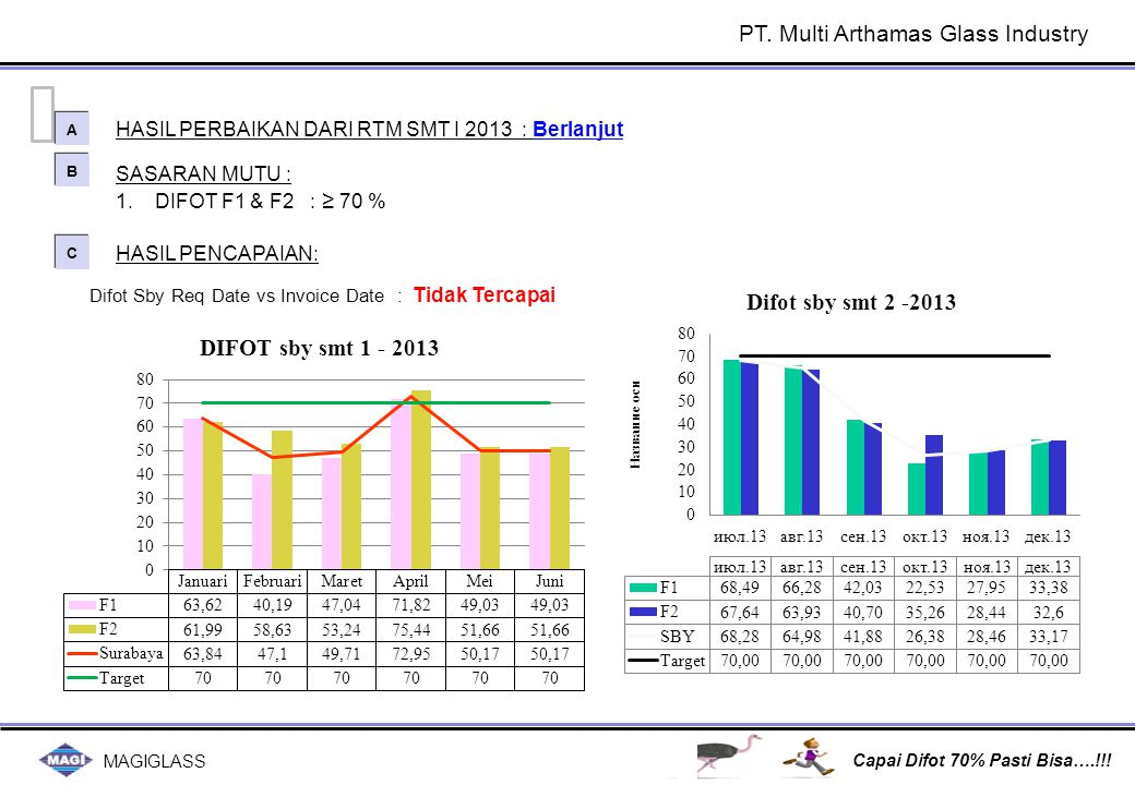 MAGIGLASS Capai Difot 70% Pasti Bisa….!!.PICMRCEO SulaimanDwi BudiRoy Ngantung PT.