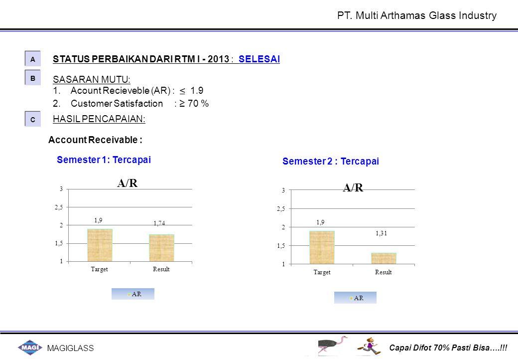 MAGIGLASS Capai Difot 70% Pasti Bisa….!!! SASARAN MUTU: 1.Acount Recieveble (AR) : ≤ 1.9 2.Customer Satisfaction : ≥ 70 % STATUS PERBAIKAN DARI RTM I