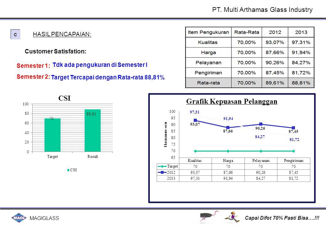 MAGIGLASS Capai Difot 70% Pasti Bisa….!!! C C HASIL PENCAPAIAN: Semester 2: Tdk ada pengukuran di Semester I Semester 1: Customer Satisfation: Target