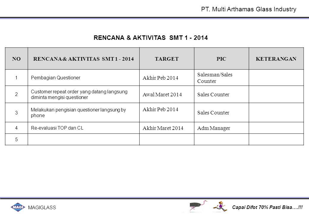 MAGIGLASS Capai Difot 70% Pasti Bisa….!!! RENCANA & AKTIVITAS SMT 1 - 2014 NORENCANA & AKTIVITAS SMT 1 - 2014TARGETPICKETERANGAN 1Pembagian Questioner