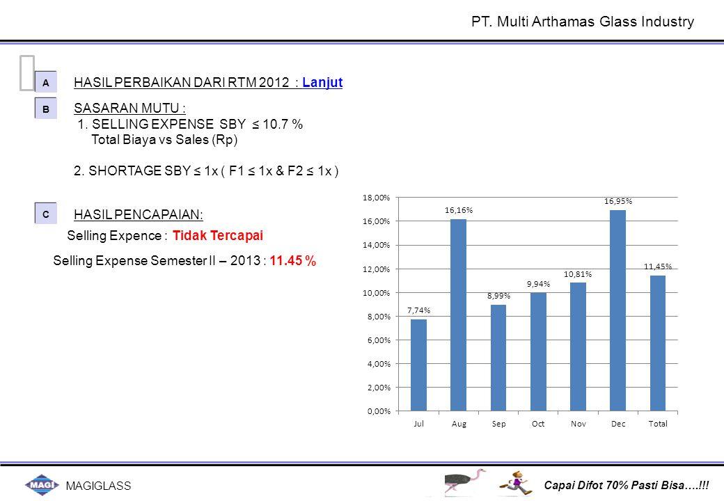 MAGIGLASS Capai Difot 70% Pasti Bisa….!!! SASARAN MUTU : 1. SELLING EXPENSE SBY ≤ 10.7 % Total Biaya vs Sales (Rp) 2. SHORTAGE SBY ≤ 1x ( F1 ≤ 1x & F2