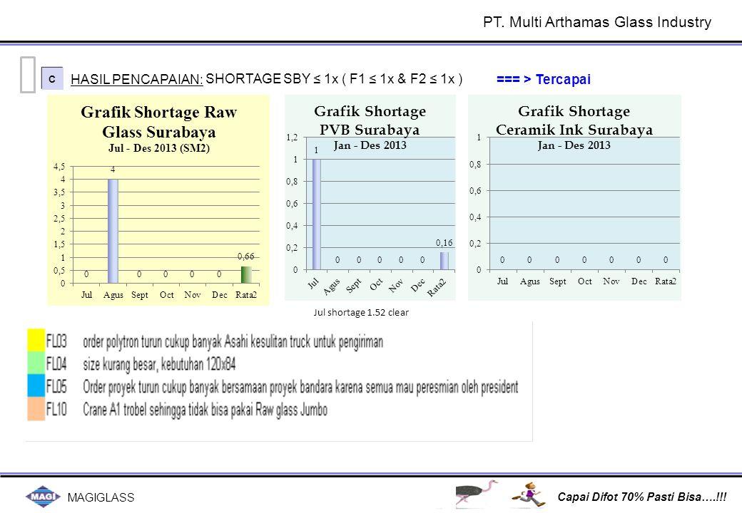 MAGIGLASS Capai Difot 70% Pasti Bisa….!!! PT. Multi Arthamas Glass Industry C C HASIL PENCAPAIAN: SHORTAGE SBY ≤ 1x ( F1 ≤ 1x & F2 ≤ 1x ) === > Tercap