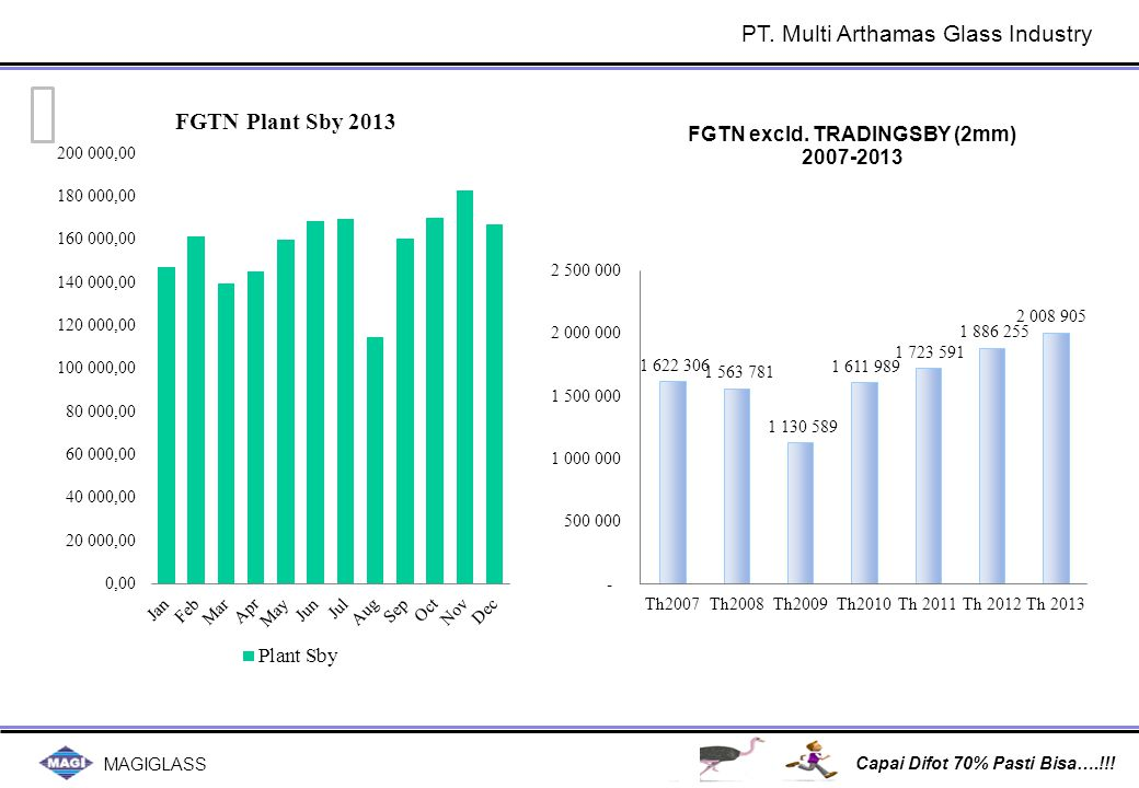MAGIGLASS Capai Difot 70% Pasti Bisa….!!! PT. Multi Arthamas Glass Industry