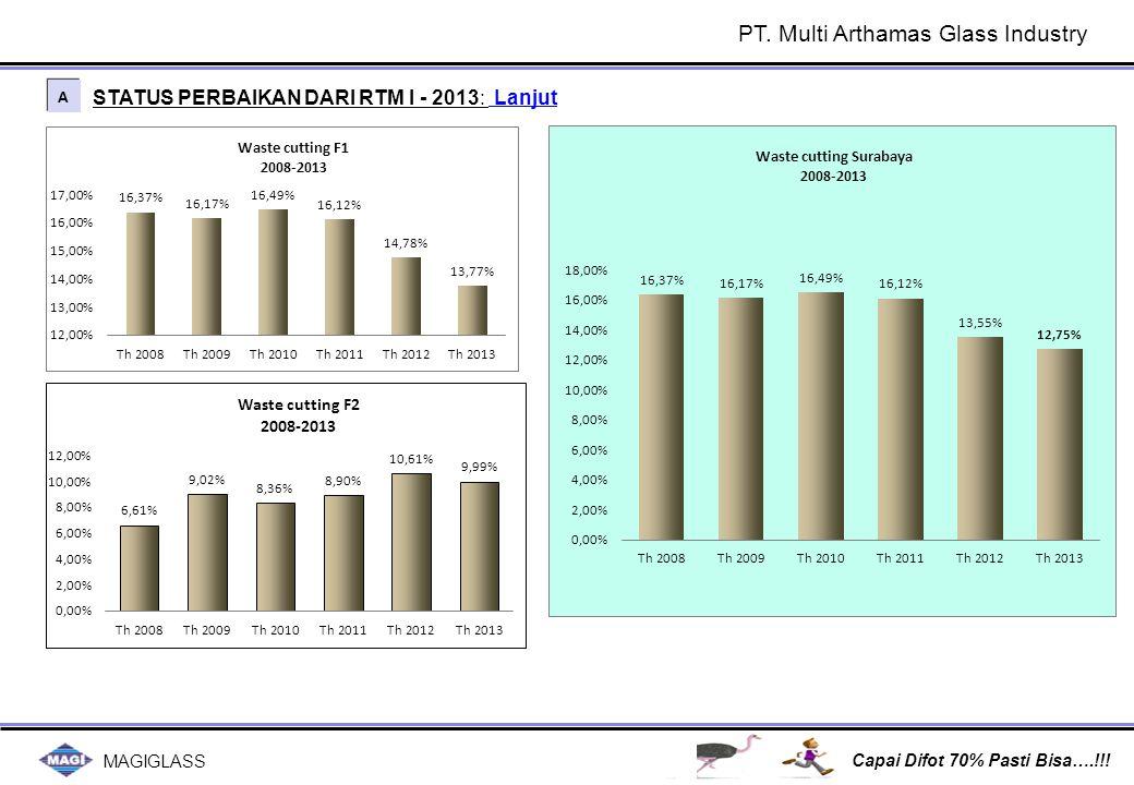 MAGIGLASS Capai Difot 70% Pasti Bisa….!!! STATUS PERBAIKAN DARI RTM I - 2013: Lanjut A A PT. Multi Arthamas Glass Industry