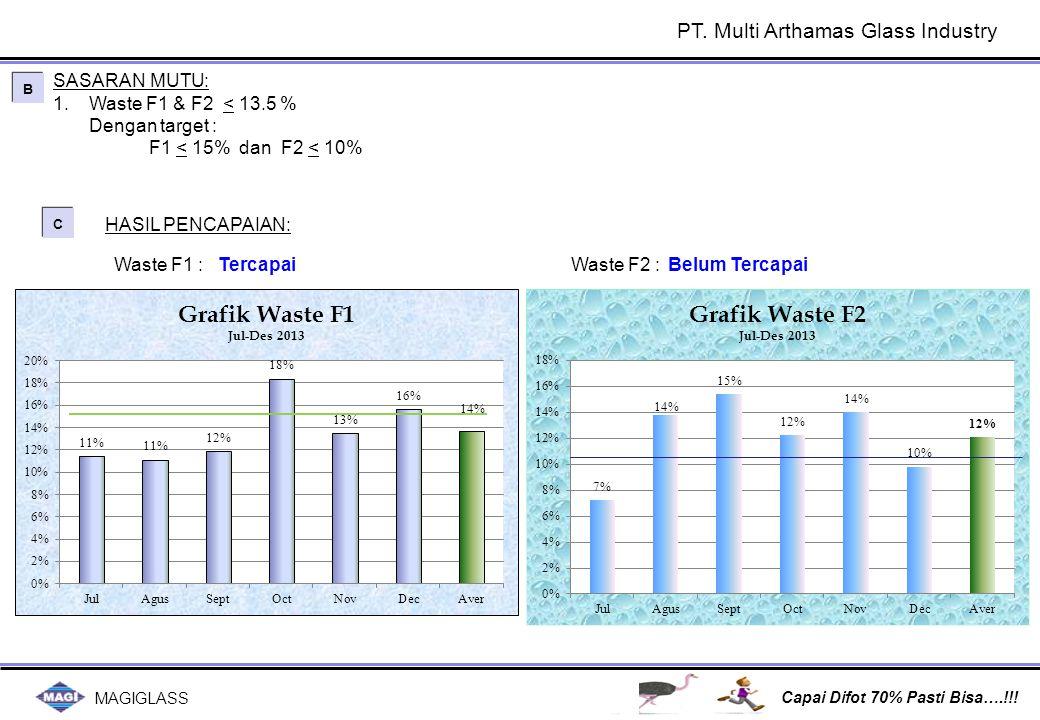 MAGIGLASS Capai Difot 70% Pasti Bisa….!!! C C Tercapai Waste F1 : HASIL PENCAPAIAN: Waste F2 :Belum Tercapai SASARAN MUTU: 1.Waste F1 & F2 < 13.5 % De