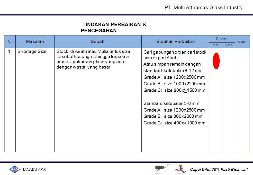 MAGIGLASS Capai Difot 70% Pasti Bisa….!!! TINDAKAN PERBAIKAN & PENCEGAHAN No MasalahSebabTindakan Perbaikan Status Attach OpenClose 1. Shortage SizeSt