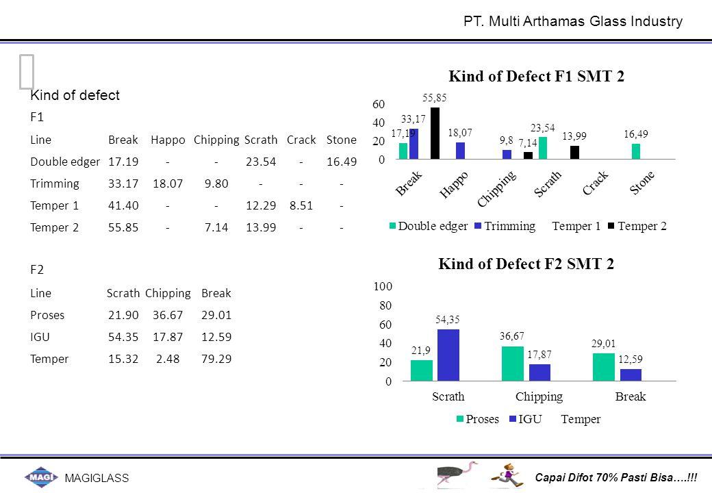 No MasalahSebabTindakan Perbaikan Status Attach OpenClose 1234512345 Peningkatan biaya pe ngiriman ke jkt Biaya lembur & pengir iman tinggi Kaca pecah & klaim p enjualan tinggi Komisi penjualan ti nggi Tidak berimbang cost & selling Order MAGI-Jkt di F1 & F2 meni ngkat 30% dibandingkan budg et atau meningkat 55%dibandi ng S2-2012 Keterlambatan penyelesaian ka ca menyebabkan pengiriman t erpaksa dilakukan di waktu yan g tidak tepat & extra armada Kesalahan instruksi dari Mkt ke produksi Kesalahan handling kaca di deli very Komisi penjualan sby & jkt belu m dipisah Target omzet tidak tercapai 2014 : data biaya pengiriman di F1 & F2 dikla sifikasikan berdasarkan area pengiriman sehi ngga tampak kontribusi biayanya.