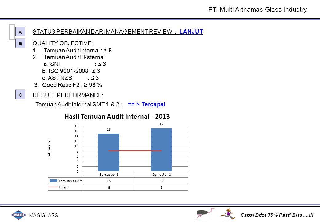 MAGIGLASS Capai Difot 70% Pasti Bisa….!!! QUALITY OBJECTIVE: 1.Temuan Audit Internal : ≥ 8 2.Temuan Audit Eksternal a. SNI : ≤ 3 b. ISO 9001-2008 : ≤