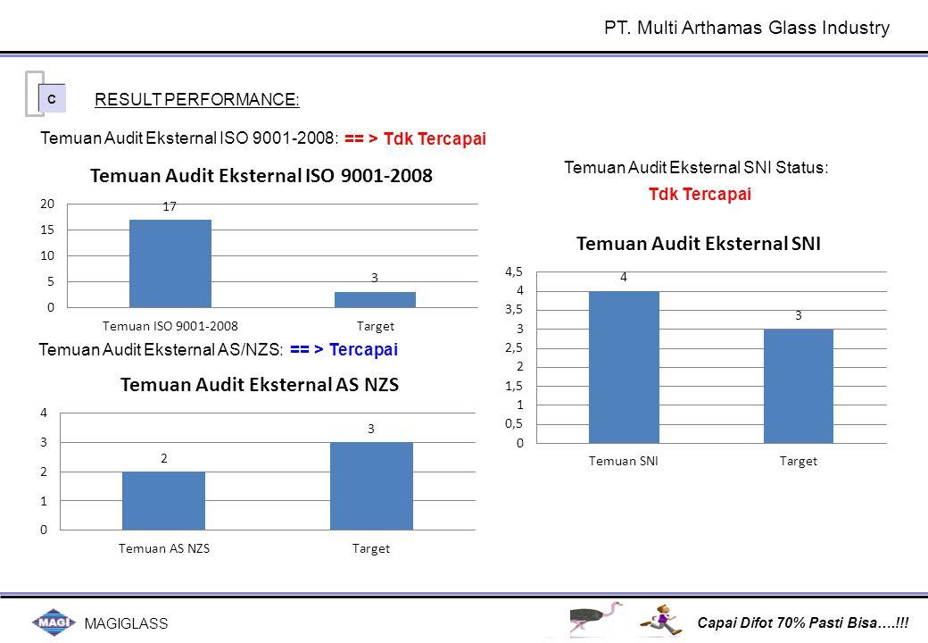 MAGIGLASS Capai Difot 70% Pasti Bisa….!!! C C Temuan Audit Eksternal ISO 9001-2008: RESULT PERFORMANCE: Temuan Audit Eksternal AS/NZS:== > Tercapai ==