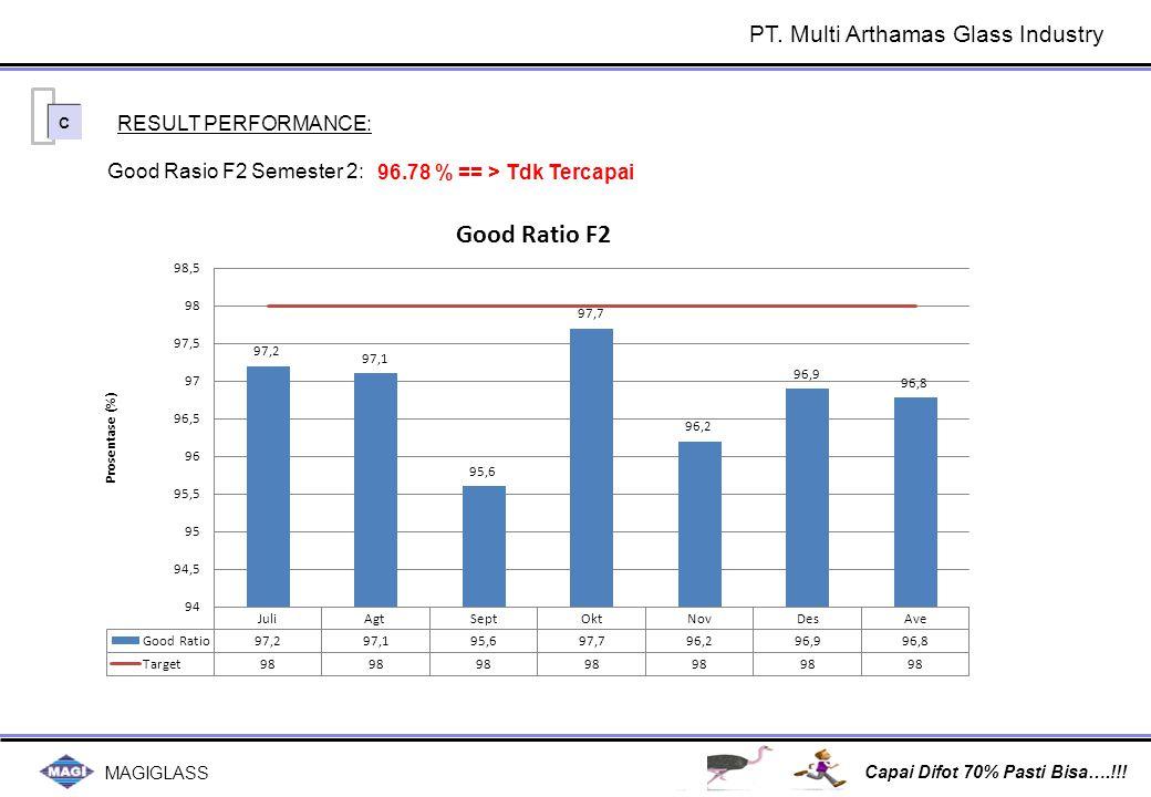 MAGIGLASS Capai Difot 70% Pasti Bisa….!!! C C Good Rasio F2 Semester 2: RESULT PERFORMANCE: 96.78 % == > Tdk Tercapai PT. Multi Arthamas Glass Industr