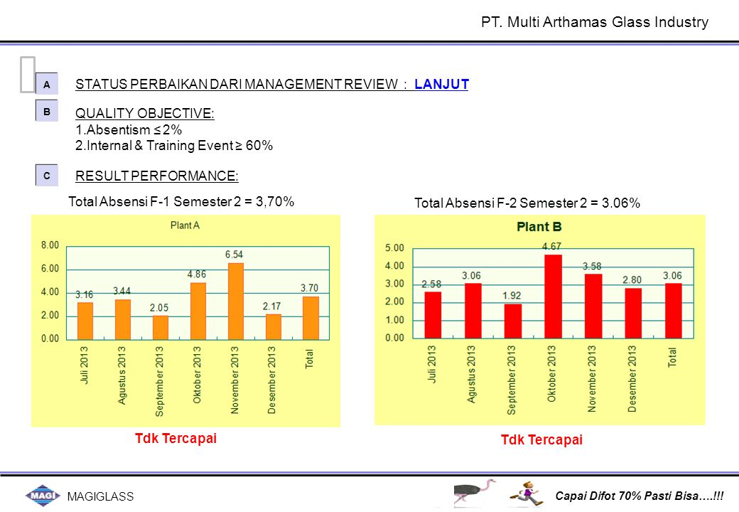 MAGIGLASS Capai Difot 70% Pasti Bisa….!!! QUALITY OBJECTIVE: 1.Absentism ≤ 2% 2.Internal & Training Event ≥ 60% STATUS PERBAIKAN DARI MANAGEMENT REVIE