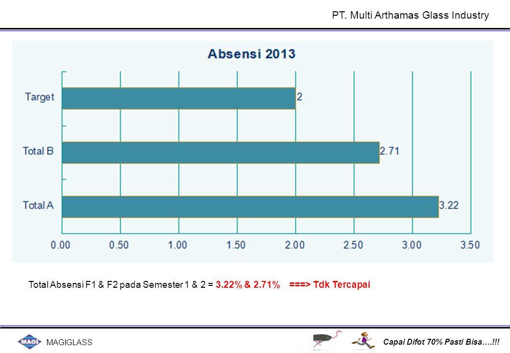 MAGIGLASS Capai Difot 70% Pasti Bisa….!!! PT. Multi Arthamas Glass Industry Total Absensi F1 & F2 pada Semester 1 & 2 = 3.22% & 2.71%===> Tdk Tercapai