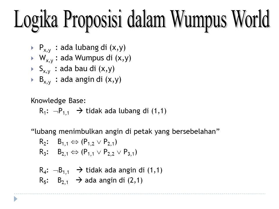  P x,y : ada lubang di (x,y)  W x,y : ada Wumpus di (x,y)  S x,y : ada bau di (x,y)  B x,y : ada angin di (x,y) Knowledge Base: R 1 :  P 1,1  ti