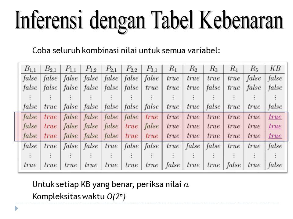 Coba seluruh kombinasi nilai untuk semua variabel: Untuk setiap KB yang benar, periksa nilai  Kompleksitas waktu O(2 n )