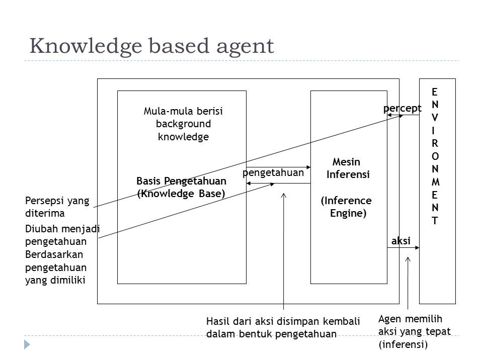 Knowledge based agent ENVIRONMENTENVIRONMENT Mesin Inferensi (Inference Engine) percept aksi Basis Pengetahuan (Knowledge Base) pengetahuan Mula-mula