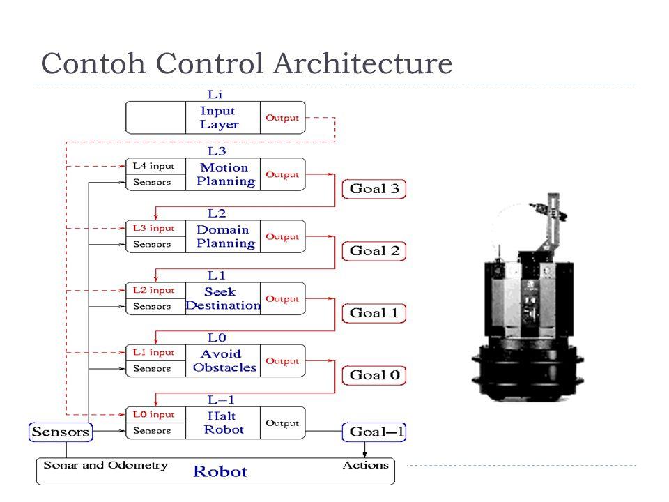 Contoh Control Architecture
