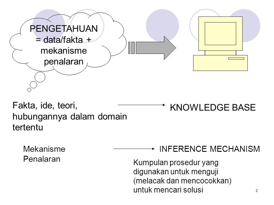 2 PENGETAHUAN = data/fakta + mekanisme penalaran Fakta, ide, teori, hubungannya dalam domain tertentu KNOWLEDGE BASE Mekanisme Penalaran INFERENCE MEC