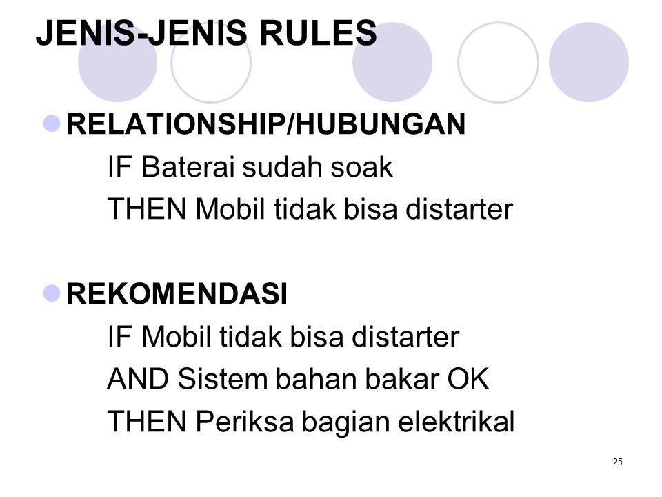 25 JENIS-JENIS RULES RELATIONSHIP/HUBUNGAN IF Baterai sudah soak THEN Mobil tidak bisa distarter REKOMENDASI IF Mobil tidak bisa distarter AND Sistem