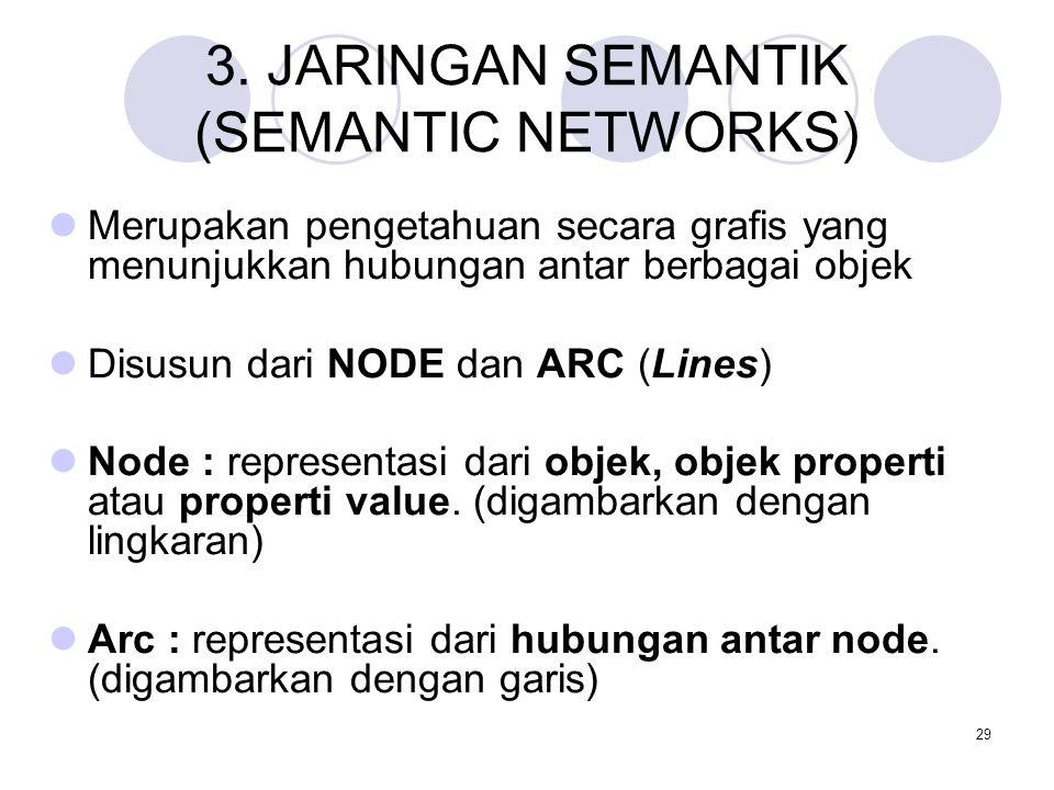 29 3. JARINGAN SEMANTIK (SEMANTIC NETWORKS) Merupakan pengetahuan secara grafis yang menunjukkan hubungan antar berbagai objek Disusun dari NODE dan A